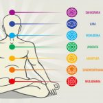 Chakras: All you Need to Know