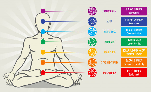 What is Chakras